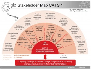 CATS1_StakeholderMap